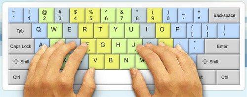 Rozložení prstů při psaní všemi deseti